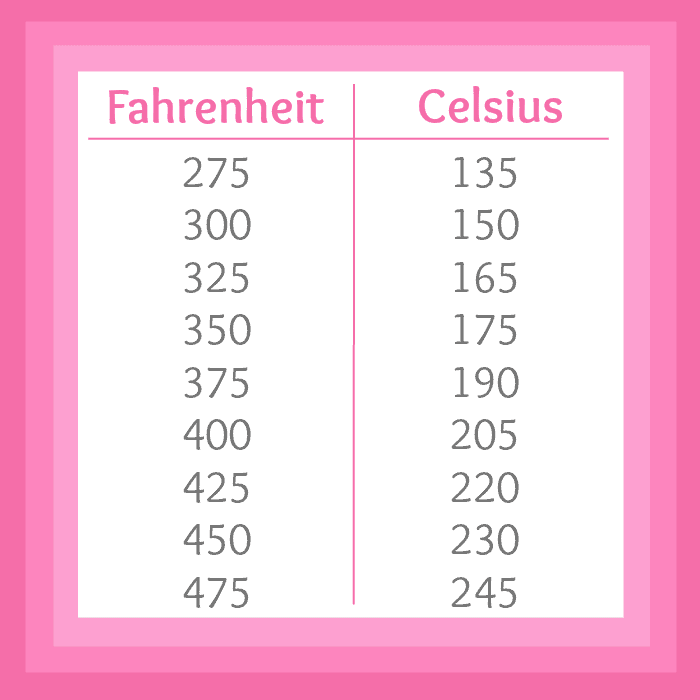 Fahrenheit to Celsius Printable Chart | www.happyhealthymotivated.com