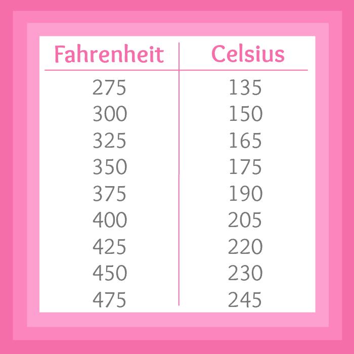 Fahrenheit To Celsius Printable Chart